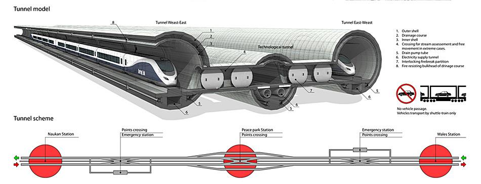 Technisch gesehen bietet der Tunnel nach den Plänen der Ingenieure den neuesten Sicherheitsstandard mit einer Drainageröhre und feuersicheren Fluchttunneln. Er würde die beiden Stationen Naukan (Russland) und Wales (USA) verbinden.
